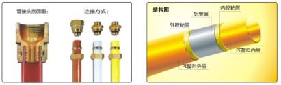 beplay全站app安卓铝塑复合管—铝塑燃气管